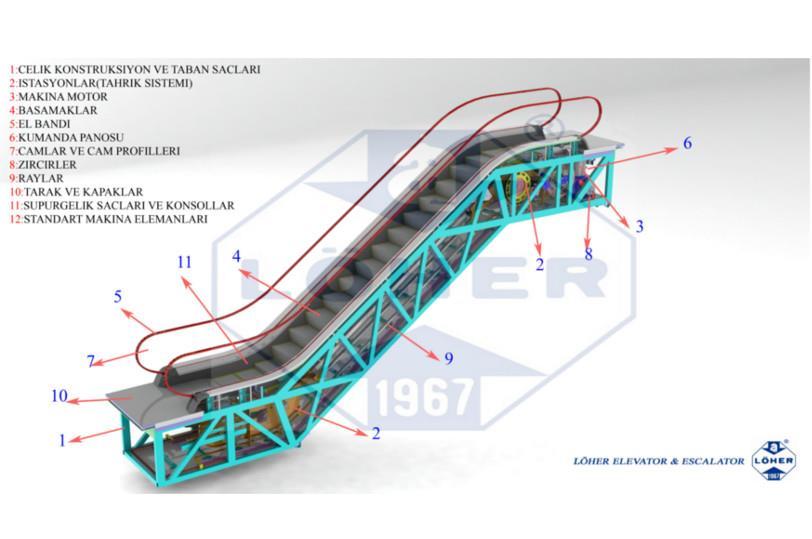 Escalators Solutions